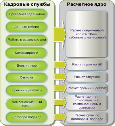 Аудит первичных документов и начислений по заработной плате