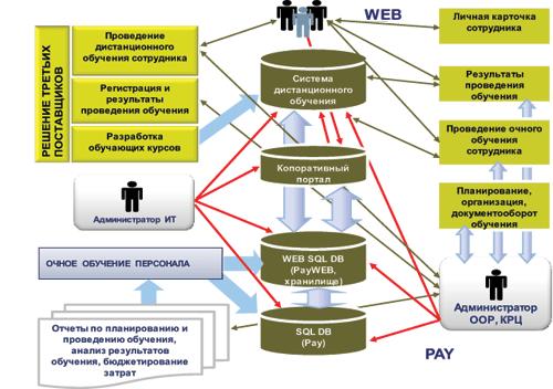 Схема поддержки процессов обучения средствами системе.